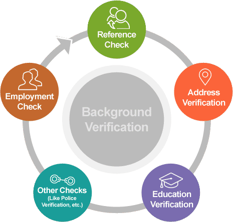 Best Background Check Service for Small Businesses full education and employment verification check